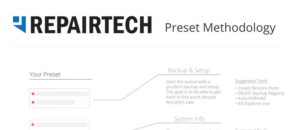 Building a proper computer repair checklist